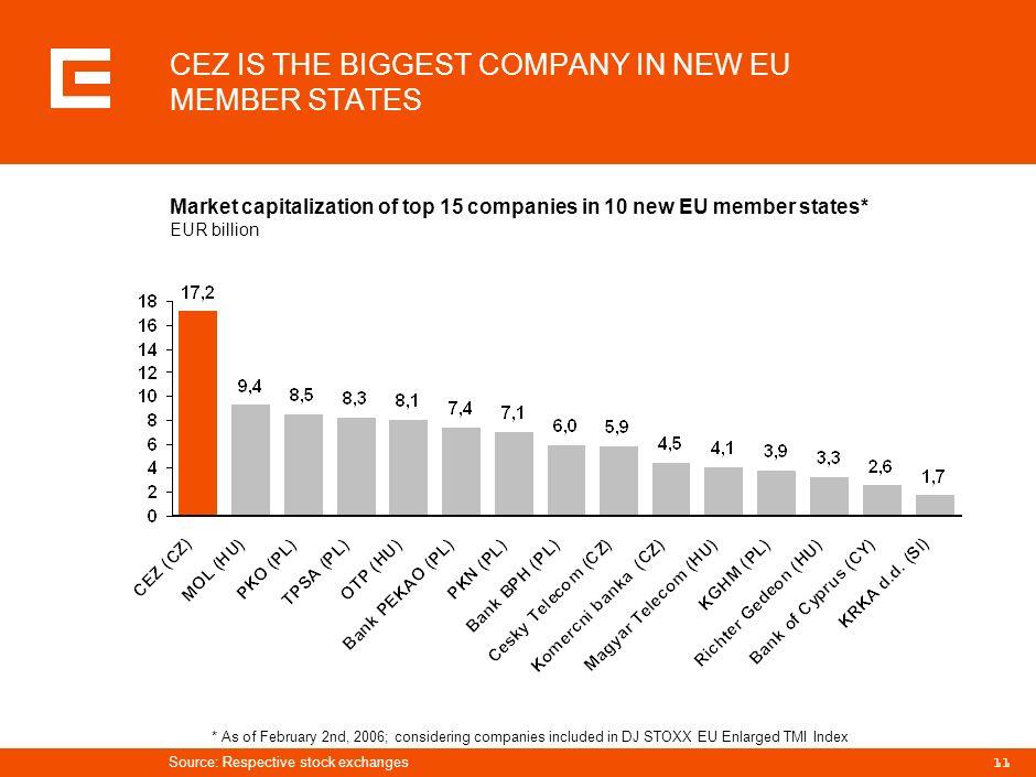 10 CEZ GROUP IS THE LARGEST CZECH COMPANY BY ANY MEASURE By assets Total assets, EUR billion* By profitability EBIT EUR million* Top Czech companies i