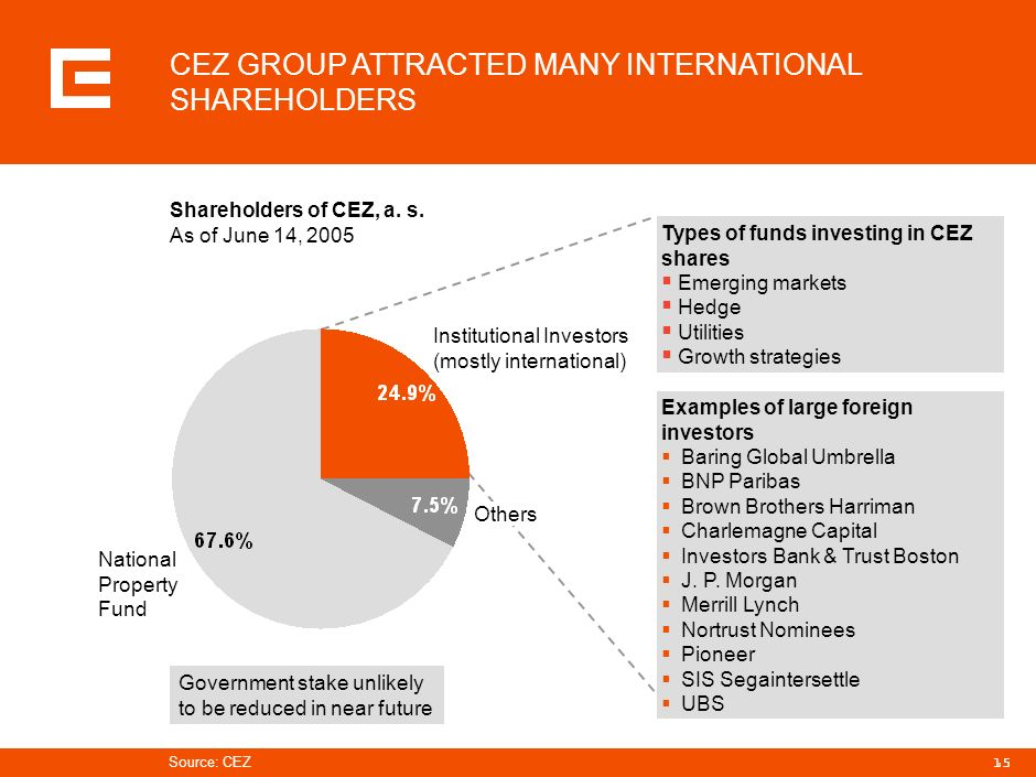14 AGENDA Summary for investors Introduction Scope of operations Financial performance Strategic initiatives of CEZ Group Integration and operational