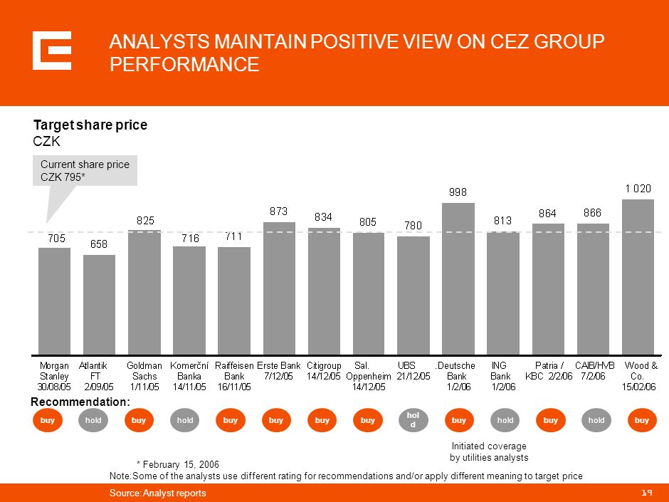 18 M9 2005 DEVELOPMENT CONFIRMS CONTINUED GROWTH DYNAMICS EBITDA Development of CEZ and its peers EUR million Drivers for CEZ Rising wholesale prices