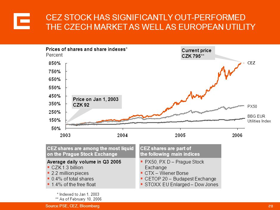 19 ANALYSTS MAINTAIN POSITIVE VIEW ON CEZ GROUP PERFORMANCE Target share price CZK Recommendation: Current share price CZK 795* *February 15, 2006 Not