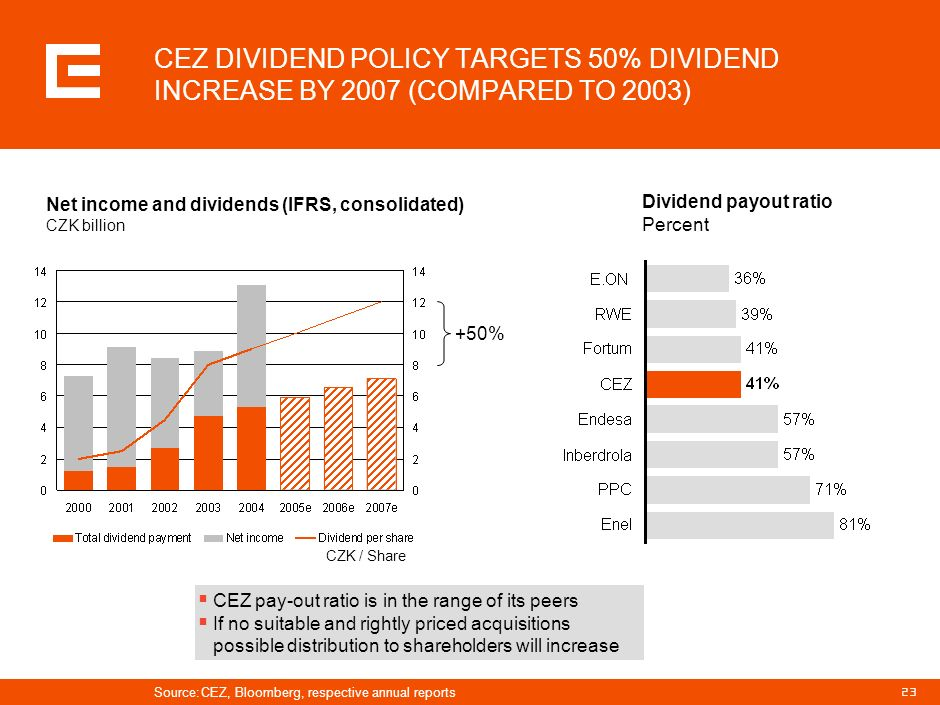 22 EBIT of CEZ Group EUR million 639 ~833 Expected annual increase of 31% Source: Analyst reports CEZ GROUP MAINTAINS HIGH DYNAMICS IN PROFIT GROWTH I