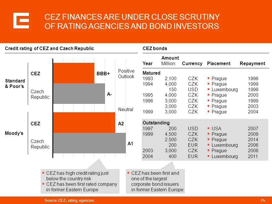 25 CEZ GROUP GENERATES LARGE OPERATING CASH-FLOW IN EXCESS OF INVESTMENT NEEDS CZK billion 2005 CZK 2.4 bn – nuclear fuel and provisions CZK 1.2 bn –