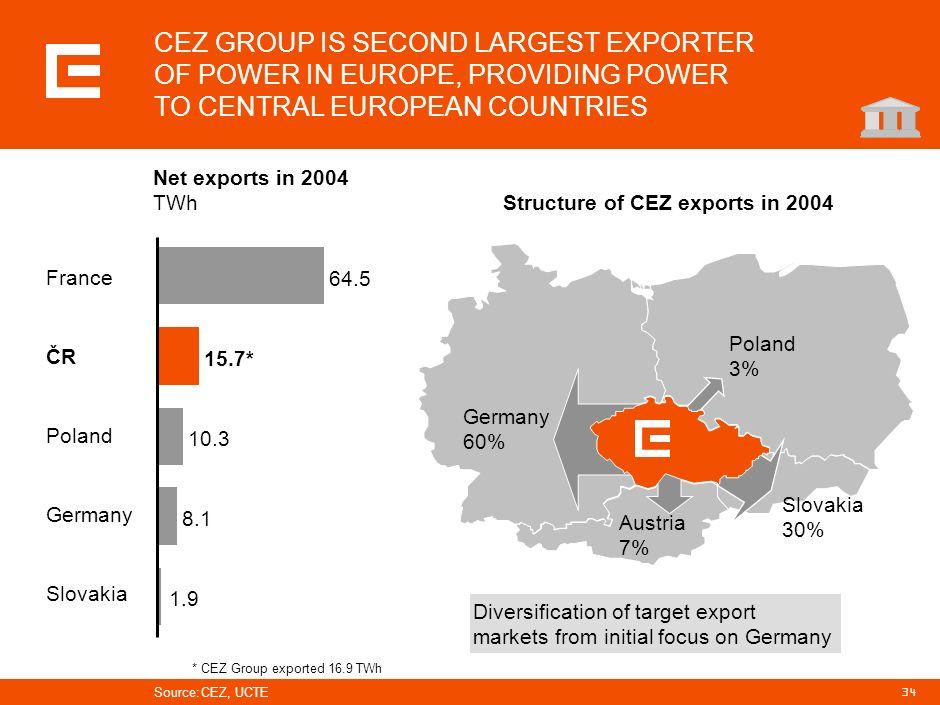 33 MARKET FACTORS DRIVE CEZS ATTENTION TO DOMESTIC MARKET Development of CEZ Group sales TWh Domestic sales Exports Source:CEZ Domestic sales driven b