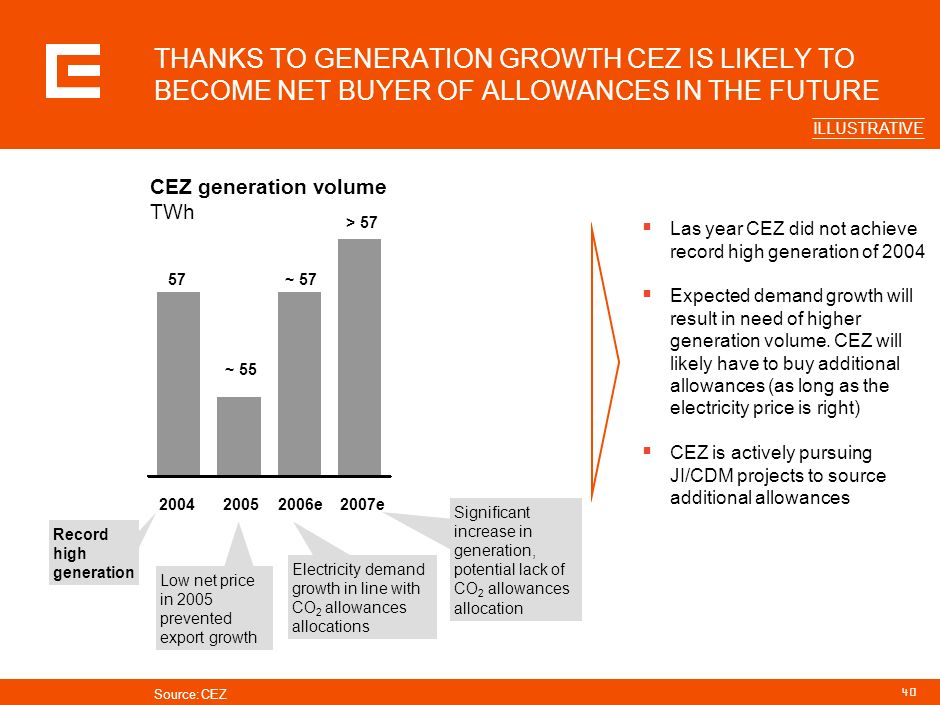 39 ALLOCATION OF 36.9 TONS OF CO2 EMISSION PERMITS PER YEAR FOR 2005–07 ALLOWS CEZ TO INCREASE GENERATION IN LIGNITE PLANTS BY 5.3% Carbon dioxide emi
