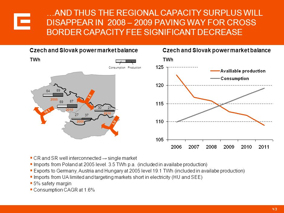 42 THE AVAILABLE CAPACITY IN SR WILL DECREASE BY 24% BY 2011 … In the SR main available capacity changes relate to: Nuclear Power Plant (NPP) Jaslovsk