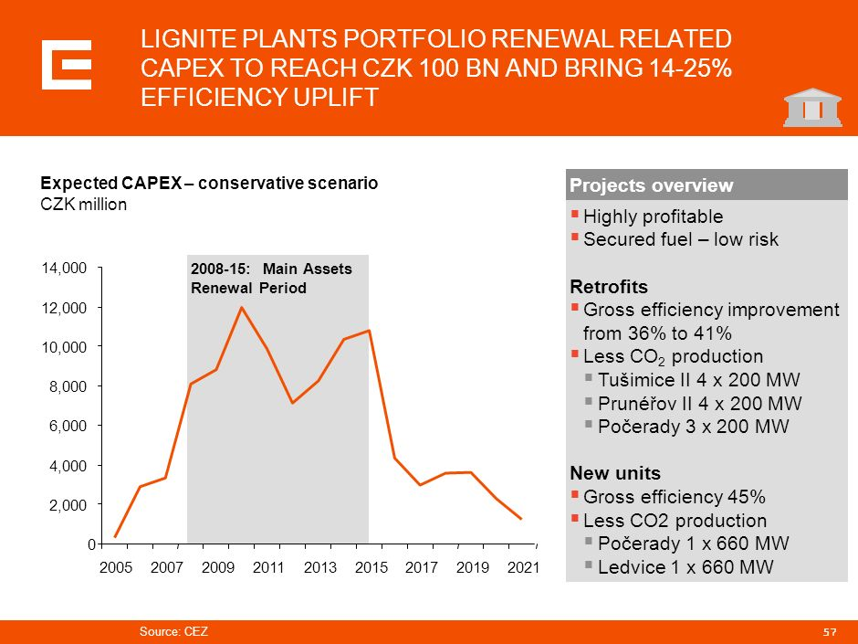 56 Capacity MW Retrofits New plants Existing plants Conservative Retrofits Existing plants Best case* CEZ HAS FINALIZED PLANS FOR LIGNITE PLANTS RENEW