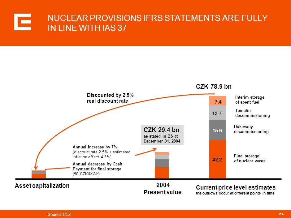80 Property damage insurance NPP Dukovany since December 1998 NPP Temelín since July 2000 Nuclear third party liability insurance (operational) NPP Du