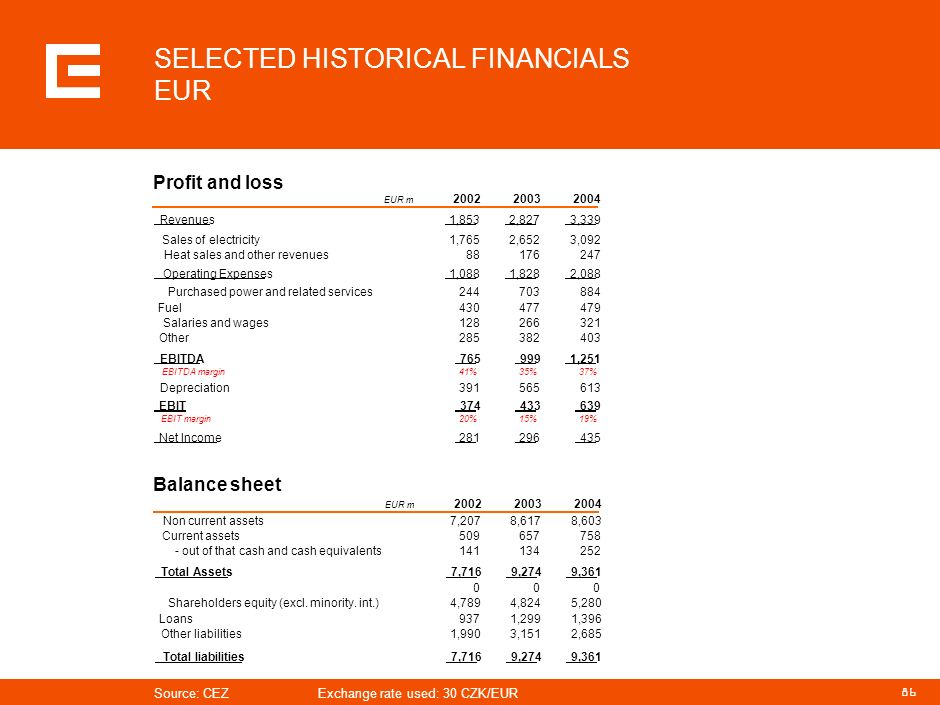85 SELECTED HISTORICAL FINANCIALS CZK Profit and loss Balance sheet Source: CEZ CZK bn 200220032004 Revenues55.684.8100.2 Sales of electricity52.979.5