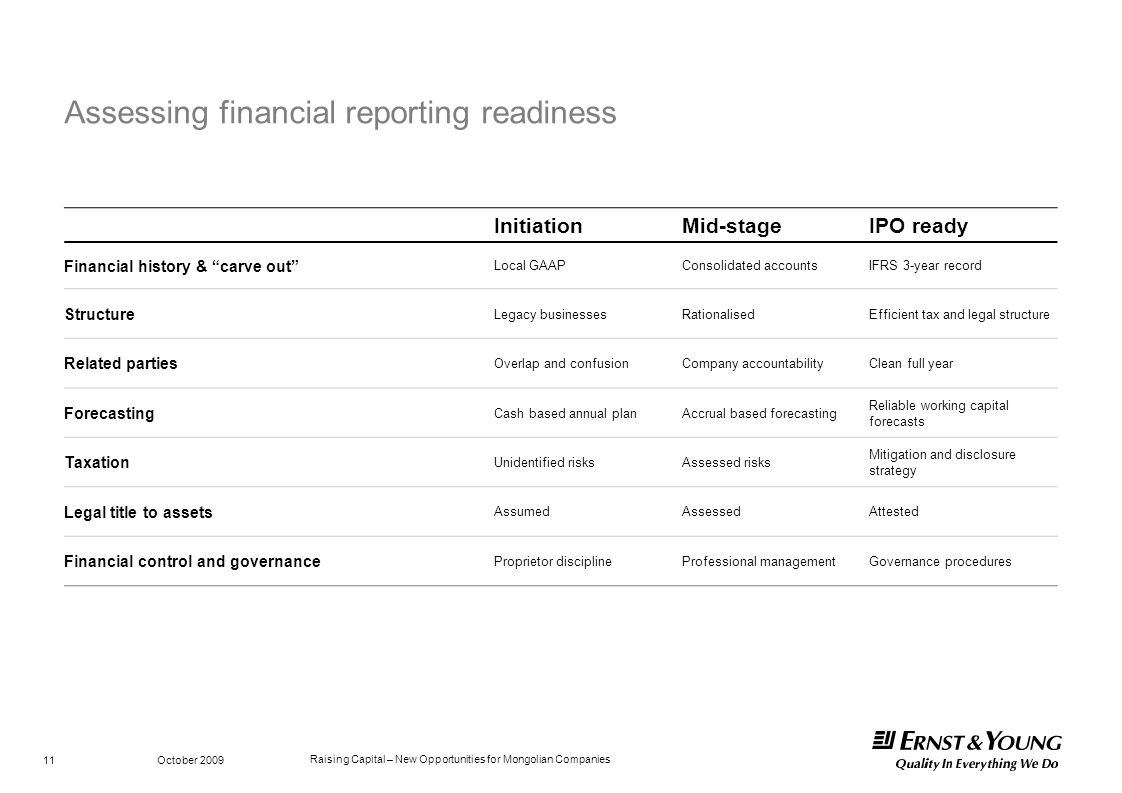 Raising Capital – New Opportunities for Mongolian Companies October 2009 11 Assessing financial reporting readiness InitiationMid-stageIPO ready Finan