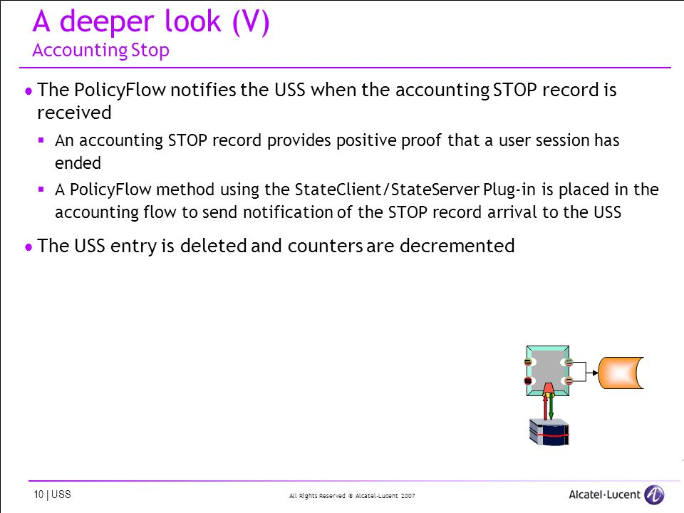 All Rights Reserved © Alcatel-Lucent 2007 10 | USS A deeper look (V) Accounting Stop The PolicyFlow notifies the USS when the accounting STOP record i