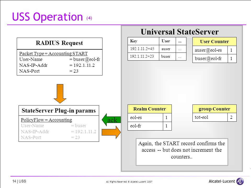 All Rights Reserved © Alcatel-Lucent 2007 14 | USS USS Operation (4) StateServer Plug-in params PolicyFlow = Accounting User-Name= buser NAS-IP-Addr= 192.1.11.2 NAS-Port= 23 KeyUser...