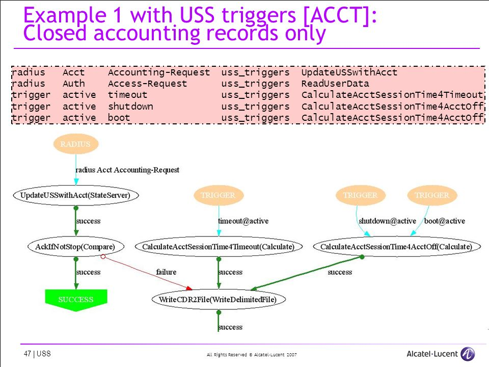 All Rights Reserved © Alcatel-Lucent 2007 47 | USS Example 1 with USS triggers [ACCT]: Closed accounting records only radius Acct Accounting-Request uss_triggers UpdateUSSwithAcct radius Auth Access-Request uss_triggers ReadUserData trigger active timeout uss_triggers CalculateAcctSessionTime4Timeout trigger active shutdown uss_triggers CalculateAcctSessionTime4AcctOff trigger active boot uss_triggers CalculateAcctSessionTime4AcctOff