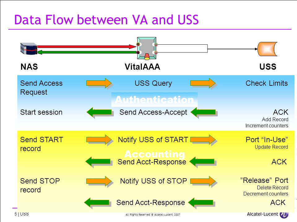 All Rights Reserved © Alcatel-Lucent 2007 5 | USS Accounting Authentication Data Flow between VA and USS NASVitalAAAUSS USS QueryCheck LimitsSend Access Request Start sessionSend Access-AcceptACK Add Record Increment counters Send START record Notify USS of STARTPort In-Use Update Record Send STOP record Notify USS of STOP Release Port Delete Record Decrement counters Send Acct-ResponseACK Send Acct-ResponseACK