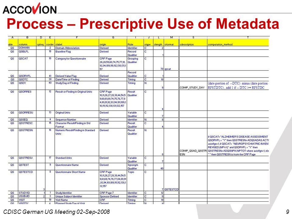 CDISC German UG Meeting 02-Sep-20089 Process – Prescriptive Use of Metadata