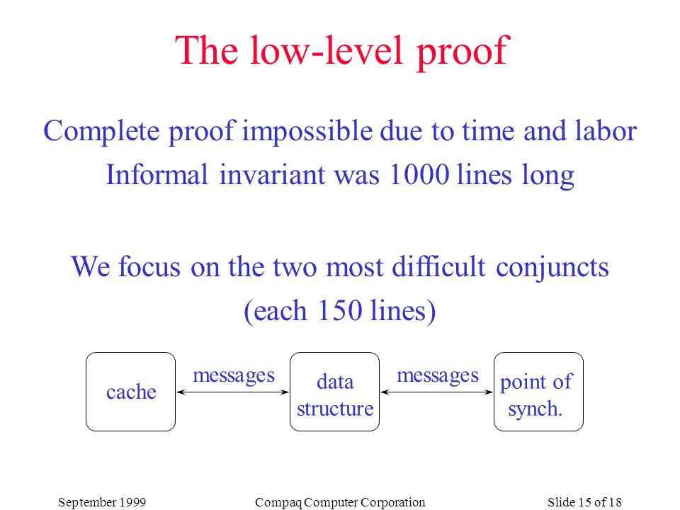 September 1999Compaq Computer CorporationSlide 15 of 18 Complete proof impossible due to time and labor Informal invariant was 1000 lines long We focus on the two most difficult conjuncts (each 150 lines) cache data structure point of synch.