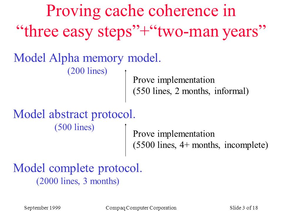 September 1999Compaq Computer CorporationSlide 3 of 18 Proving cache coherence in three easy steps+two-man years Model Alpha memory model.