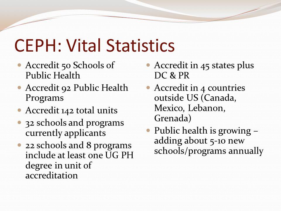 CEPH: Vital Statistics Accredit 50 Schools of Public Health Accredit 92 Public Health Programs Accredit 142 total units 32 schools and programs curren