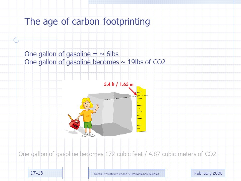 February 2008 Green Infrastructure and Sustainable Communities 17-13 The age of carbon footprinting One gallon of gasoline = ~ 6lbs One gallon of gasoline becomes ~ 19lbs of CO2 One gallon of gasoline becomes 172 cubic feet / 4.87 cubic meters of CO2