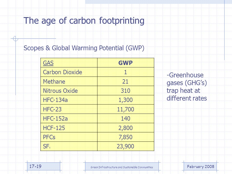 February 2008 Green Infrastructure and Sustainable Communities 17-19 The age of carbon footprinting Scopes & Global Warming Potential (GWP) GASGWP Carbon Dioxide1 Methane21 Nitrous Oxide310 HFC-134a1,300 HFC-2311,700 HFC-152a140 HCF-1252,800 PFCs7,850 SF 6 23,900 -Greenhouse gases (GHGs) trap heat at different rates