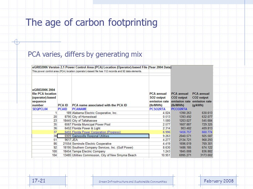 February 2008 Green Infrastructure and Sustainable Communities 17-21 The age of carbon footprinting PCA varies, differs by generating mix