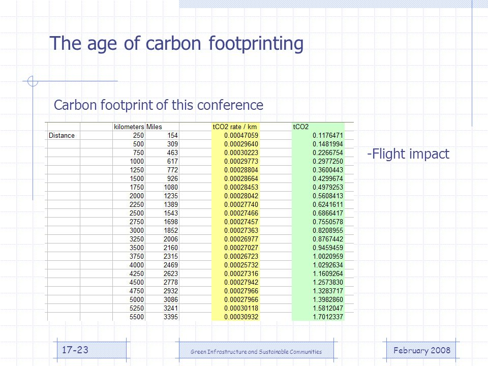 February 2008 Green Infrastructure and Sustainable Communities 17-23 The age of carbon footprinting Carbon footprint of this conference -Flight impact