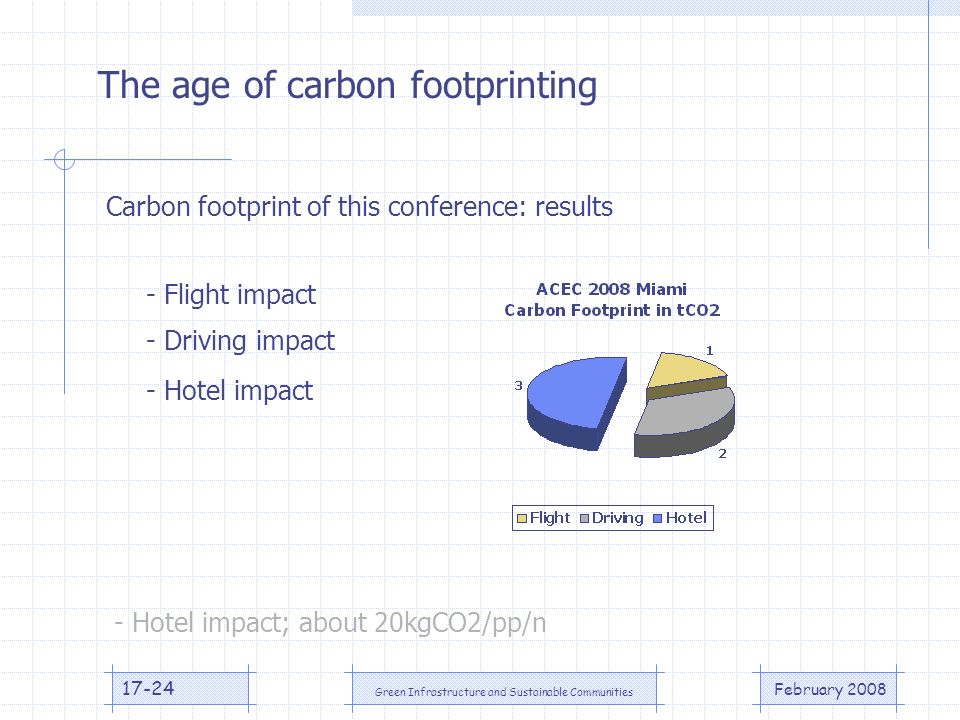 February 2008 Green Infrastructure and Sustainable Communities The age of carbon footprinting Carbon footprint of this conference: results - Flight impact - Driving impact - Hotel impact - Hotel impact; about 20kgCO2/pp/n