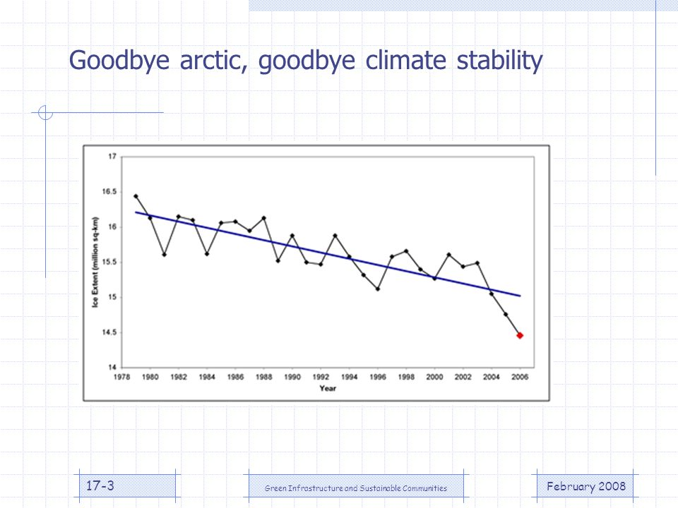 February 2008 Green Infrastructure and Sustainable Communities 17-3 Goodbye arctic, goodbye climate stability