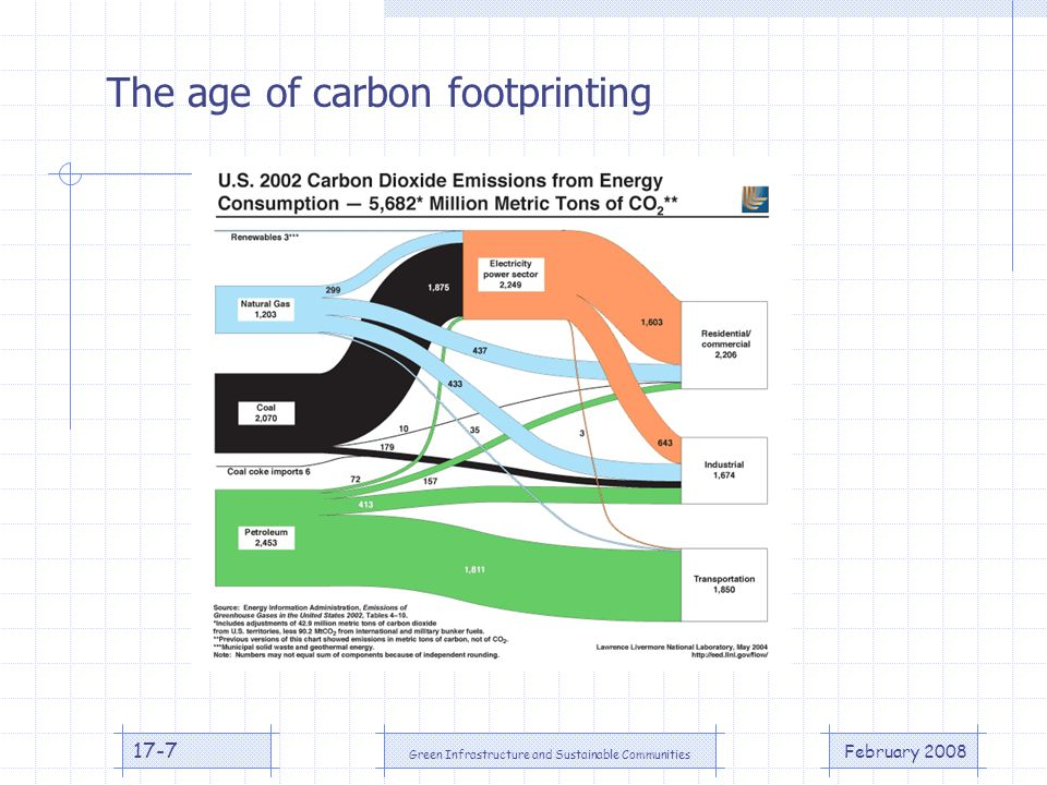 February 2008 Green Infrastructure and Sustainable Communities 17-7 The age of carbon footprinting