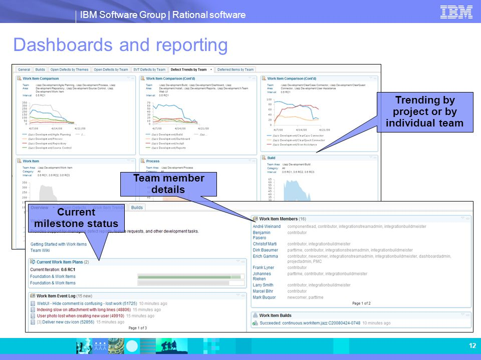 IBM Software Group | Rational software 12 Dashboards and reporting Trending by project or by individual team Team member details Current milestone sta