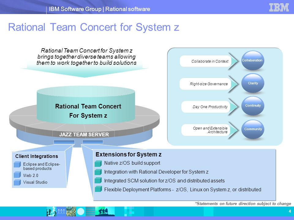 IBM Software Group | Rational software 4 Rational Team Concert for System z Eclipse and Eclipse- based products Web 2.0 Visual Studio Client Integrati