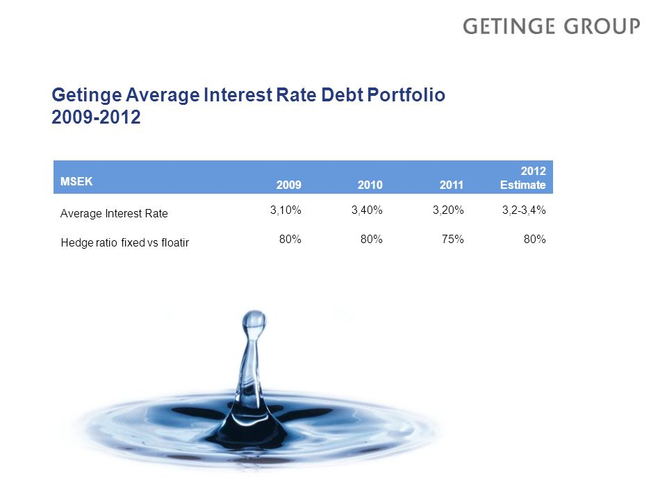 Getinge Average Interest Rate Debt Portfolio 2009-2012 MSEK 200920102011 2012 Estimate Average Interest Rate 3,10%3,40%3,20%3,2-3,4% Hedge ratio fixed