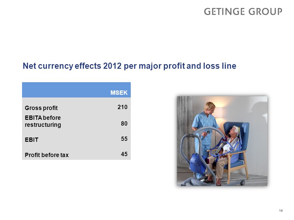Net currency effects 2012 per major profit and loss line MSEK Gross profit 210 EBITA before restructuring 80 EBIT 55 Profit before tax 45 14
