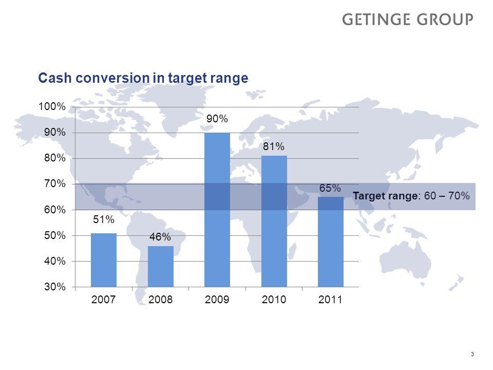 Cash conversion in target range 3 Target range: 60 – 70%