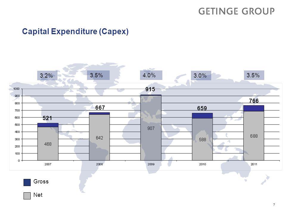 Capital Expenditure (Capex) 3.2% 4.0% 3.0% 3.5% 7 Gross Net 766 521 667 915 659 3.5%