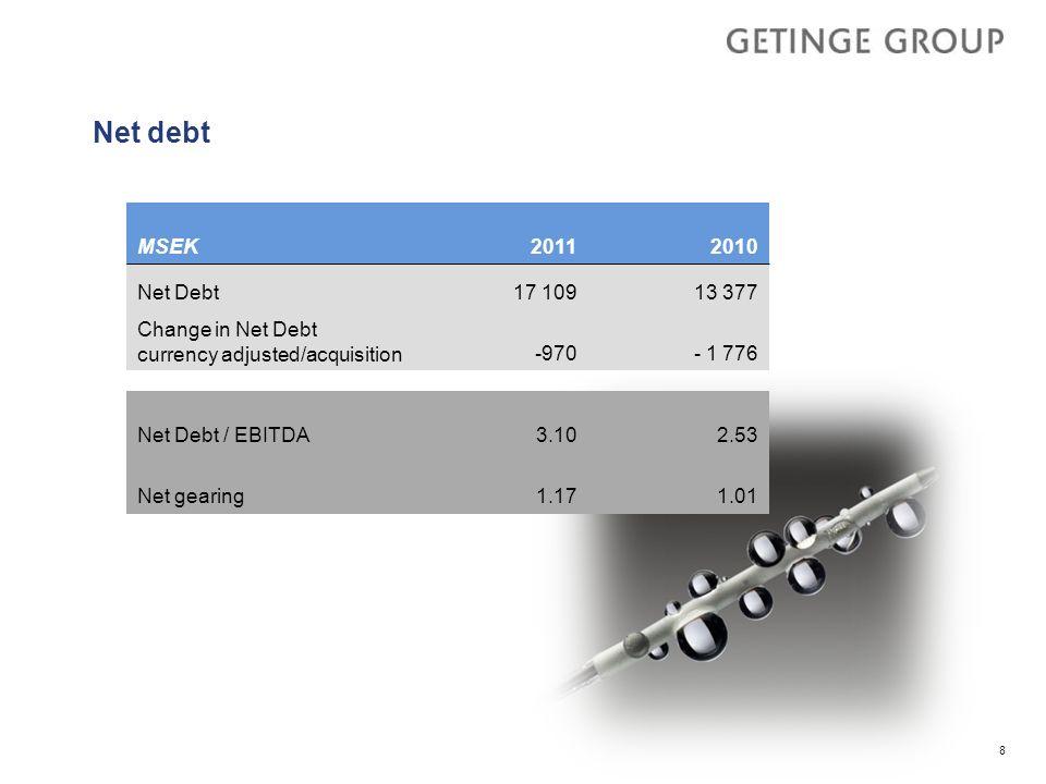 8 Net debt MSEK 20112010 Net Debt17 109 13 377 Change in Net Debt currency adjusted/acquisition-970 - 1 776 Net Debt / EBITDA3.10 2.53 Net gearing1.17