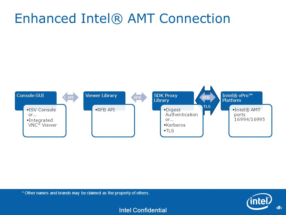 12 Intel Confidential 12 TLS Enhanced Intel® AMT Connection Console GUI ISV Console or… Integrated VNC* Viewer C API Viewer Library RFB API RFB SDK Pr