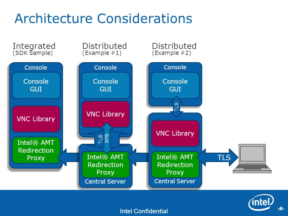 17 Intel Confidential 17 Architecture Considerations Console Console GUI VNC Library Intel® AMT Redirection Proxy TLS Integrated (SDK Sample) Console
