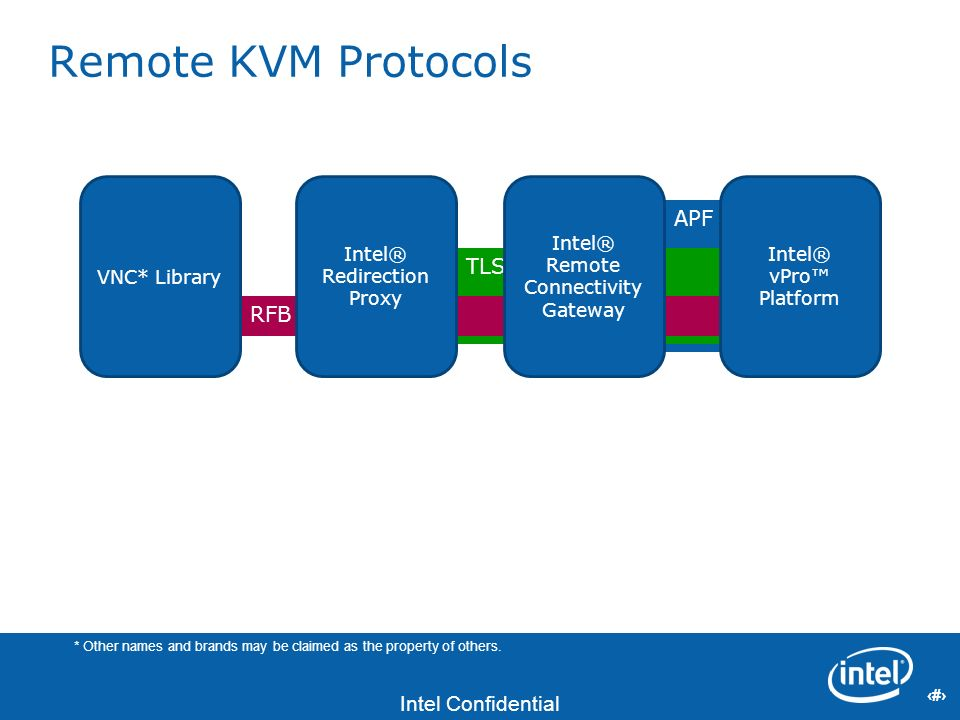 22 Intel Confidential 22 APF TLS Remote KVM Protocols RFB VNC* Library Intel® Redirection Proxy Intel® Remote Connectivity Gateway Intel® vPro Platfor