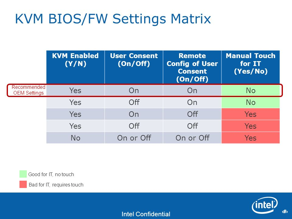 26 Intel Confidential 26 KVM BIOS/FW Settings Matrix KVM Enabled (Y/N) User Consent (On/Off) Remote Config of User Consent (On/Off) Manual Touch for I