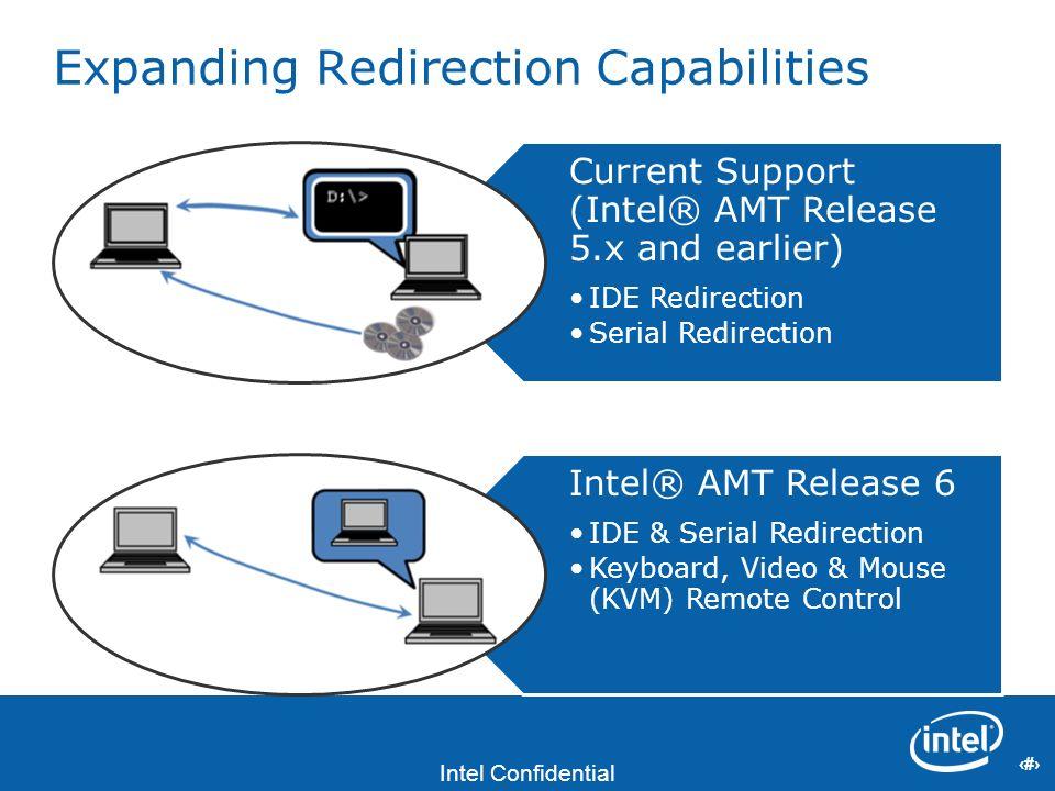 3 Intel Confidential 3 Expanding Redirection Capabilities Current Support (Intel® AMT Release 5.x and earlier) IDE Redirection Serial Redirection Inte