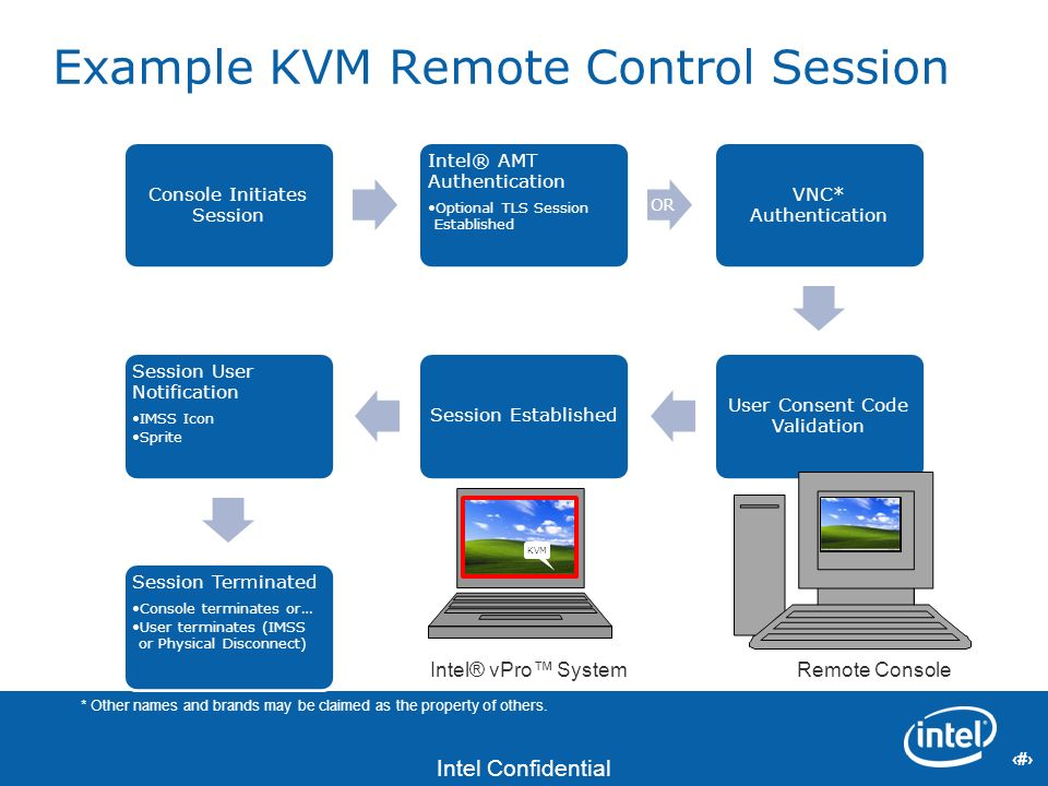 8 Intel Confidential 8 Example KVM Remote Control Session Console Initiates Session Intel® AMT Authentication Optional TLS Session Established OR VNC*