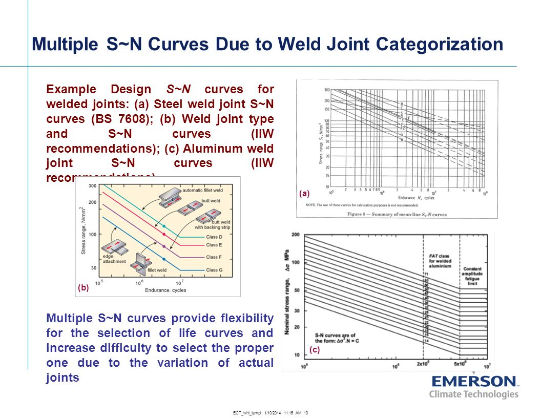 ECT_wht_templ 1/10/2014 11:16 AM 10 Multiple S~N Curves Due to Weld Joint Categorization Example Design S~N curves for welded joints: (a) Steel weld j