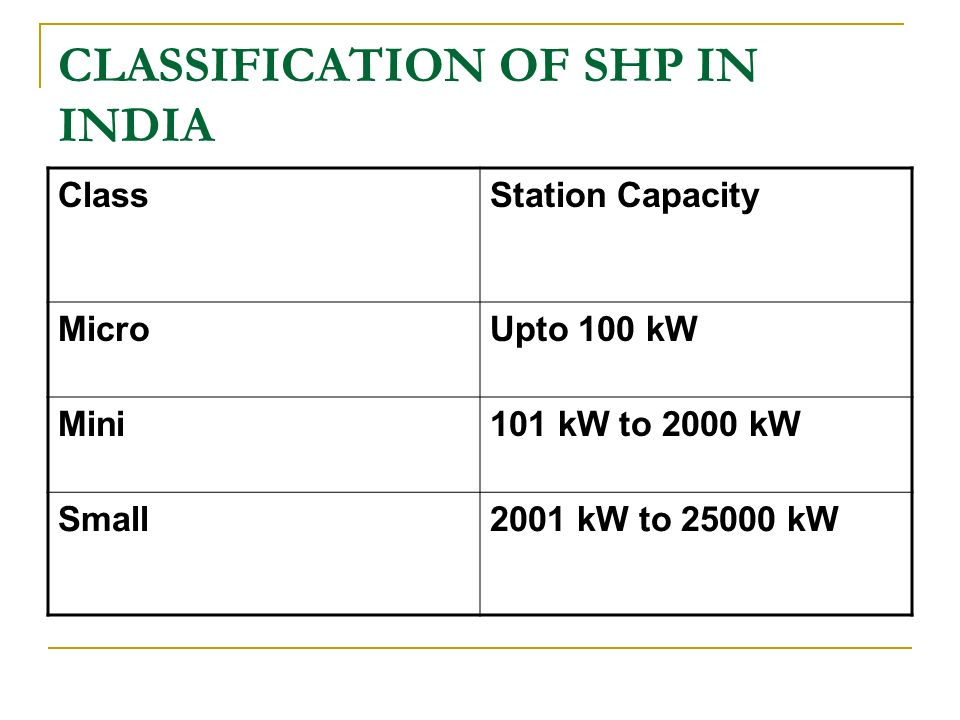 CLASSIFICATION OF SHP IN INDIA ClassStation Capacity MicroUpto 100 kW Mini101 kW to 2000 kW Small2001 kW to 25000 kW