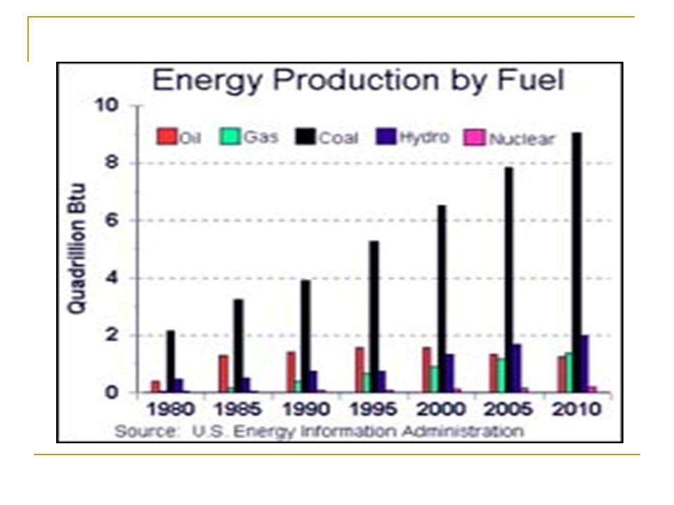 How electricity is generated through Solar Energy Solar photo voltaic (SPV).