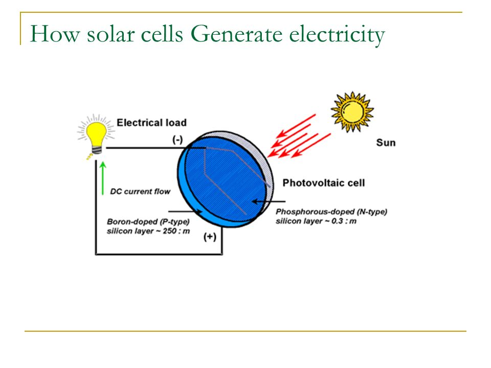How solar cells Generate electricity