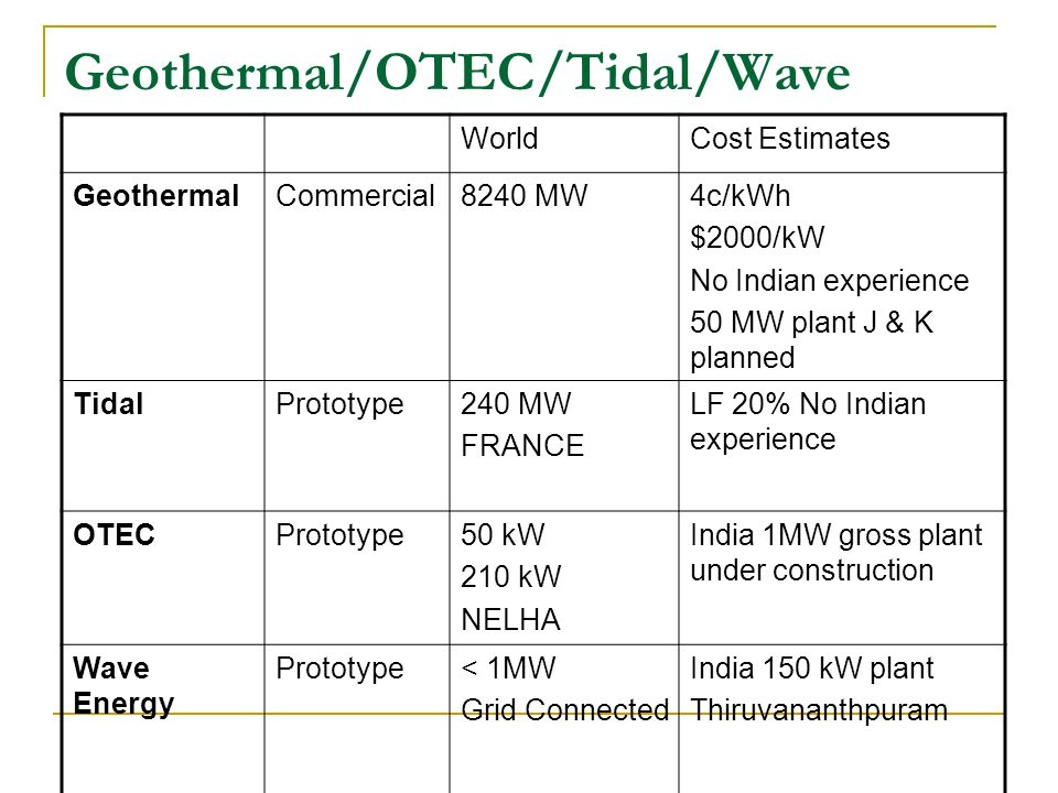 Geothermal/OTEC/Tidal/Wave WorldCost Estimates GeothermalCommercial8240 MW4c/kWh $2000/kW No Indian experience 50 MW plant J & K planned TidalPrototyp