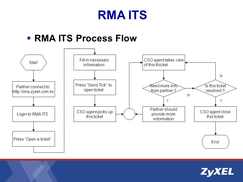 RMA ITS Process Flow RMA ITS Partner connect to http://rma.zyxel.com.tw Login to RMA ITS Press Open a ticket Fill in necessary information Press Send Tick to open ticket CSO agent picks up this ticket Need more info from partner .
