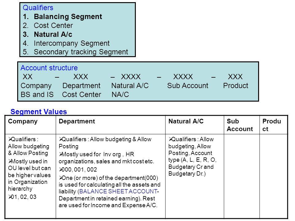 Qualifiers 1.Balancing Segment 2.Cost Center 3.Natural A/c 4.Intercompany Segment 5.Secondary tracking Segment Account structure XX – XXX – XXXX – XXX