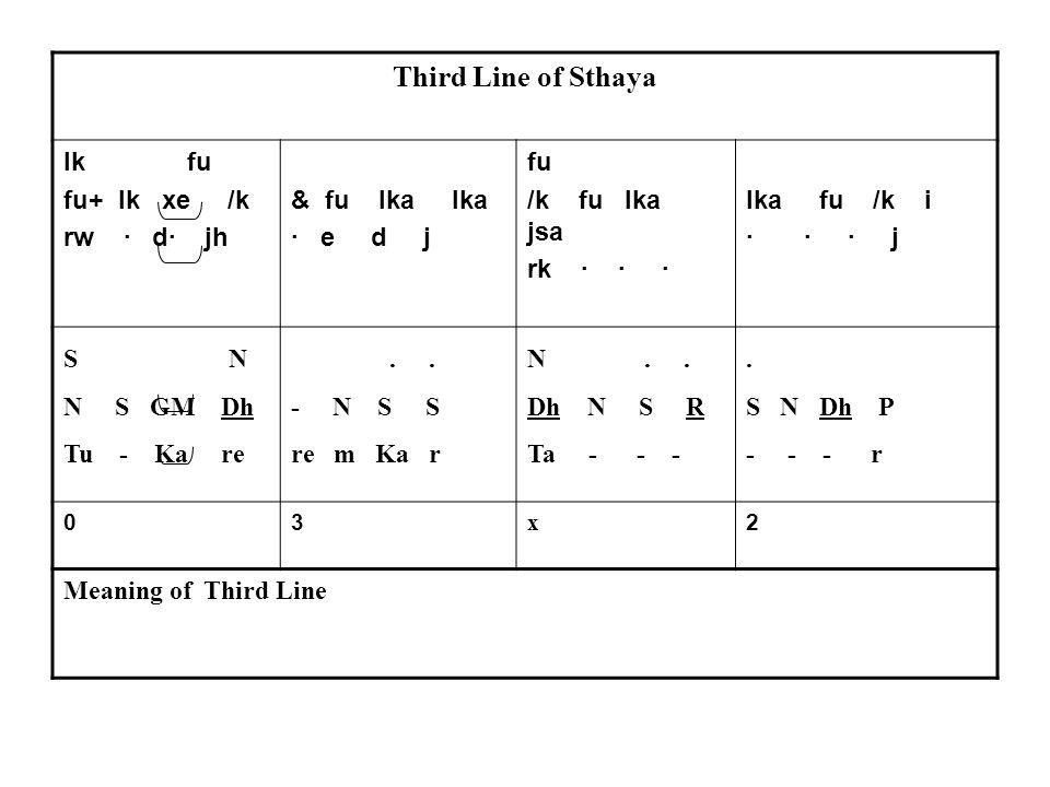Third Line of Sthaya lk fu fu+ lk xe /k rw · d· jh & fu lka lka · e d j fu /k fu lka jsa rk · · · lka fu /k i · · · j S N N S GM Dh Tu - Ka re..