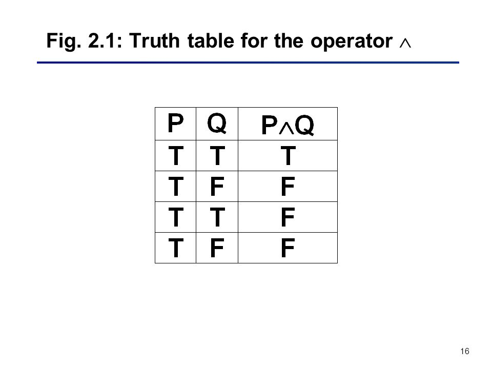 16 Fig. 2.1: Truth table for the operator